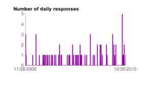 form response frequency
